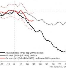 Norsk økonomi er i resesjon: –Er på finanskrisenivå